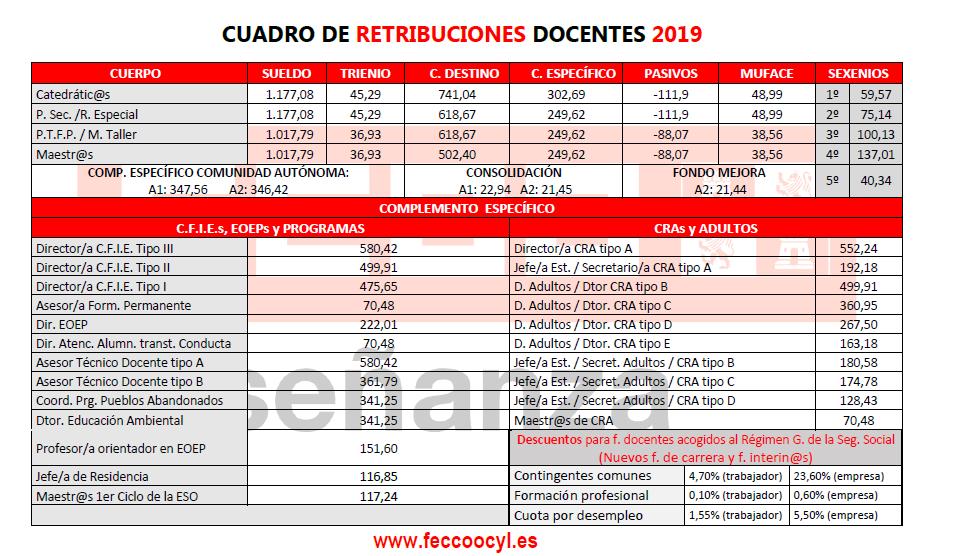 Retribuciones docentes 2019. Cuadro resumen - Feccoocyl